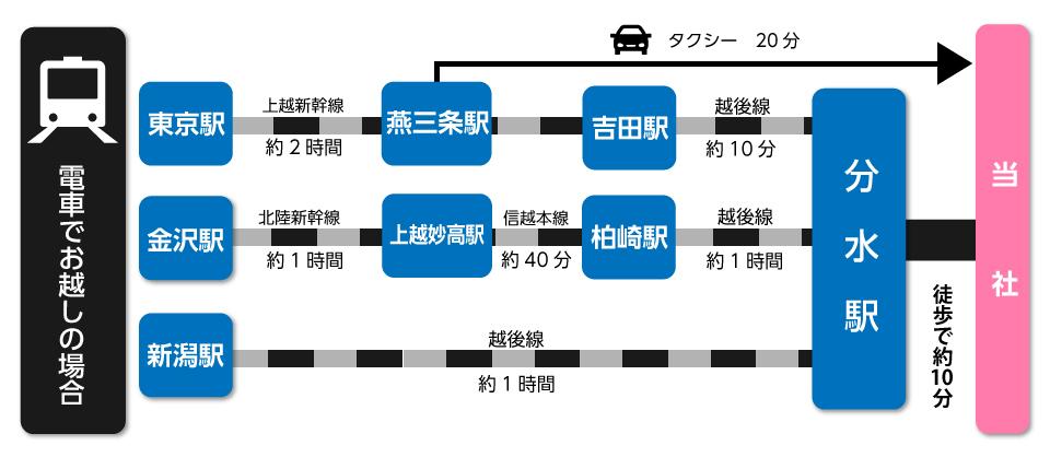 access-train